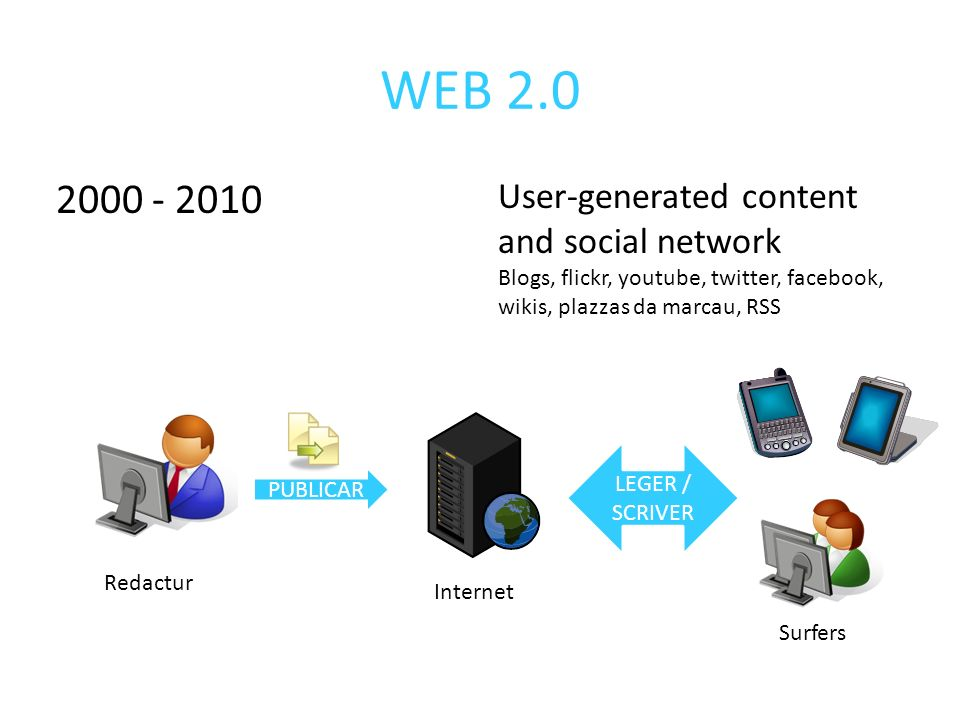WEB 2.0 2000 - 2010 User-generated content and social network Blogs, flickr, youtube, twitter, facebook, wikis, plazzas da marcau, RSS PUBLICAR LEGER