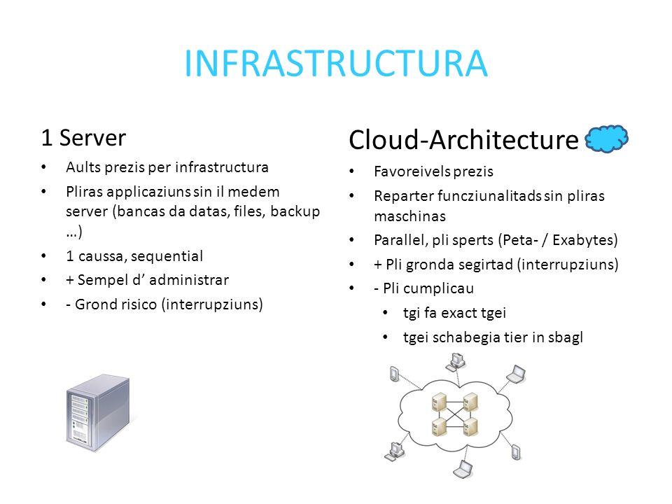 INFRASTRUCTURA 1 Server Aults prezis per infrastructura Pliras applicaziuns sin il medem server (bancas da datas, files, backup …) 1 caussa, sequential + Sempel d administrar - Grond risico (interrupziuns) Cloud-Architecture Favoreivels prezis Reparter funcziunalitads sin pliras maschinas Parallel, pli sperts (Peta- / Exabytes) + Pli gronda segirtad (interrupziuns) - Pli cumplicau tgi fa exact tgei tgei schabegia tier in sbagl