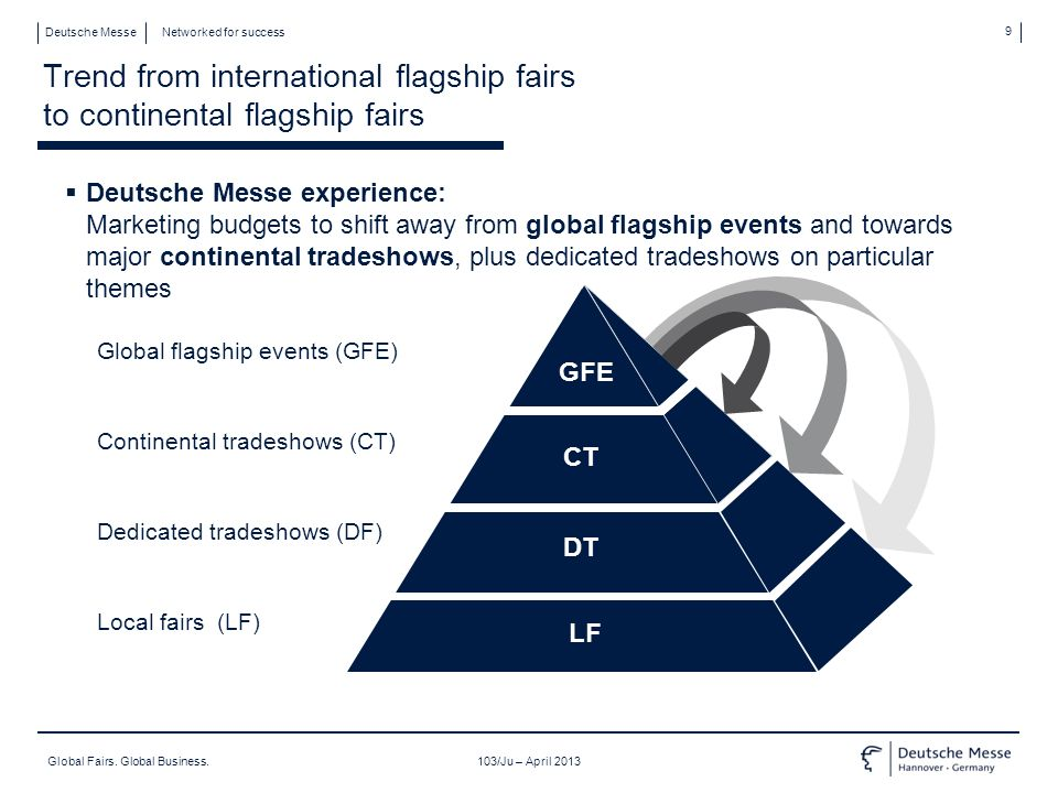 Global Fairs.Global Business.