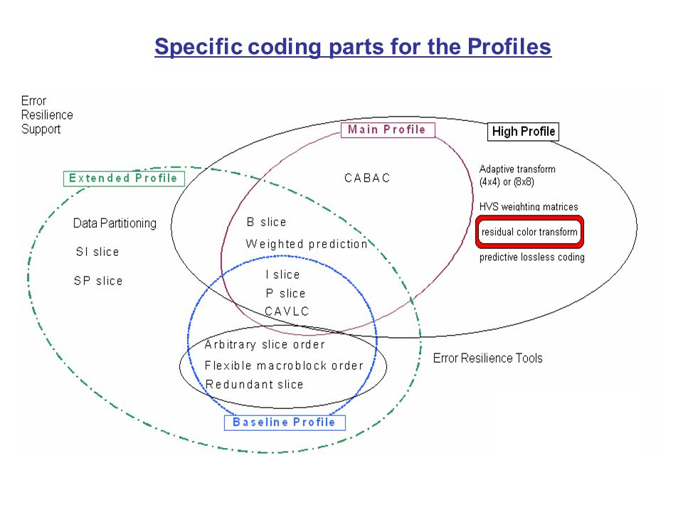 Specific coding parts for the Profiles