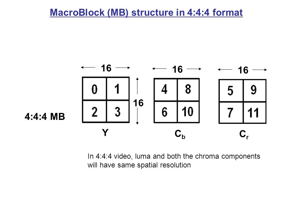 MacroBlock (MB) structure in 4:4:4 format 4:4:4 MB Y CbCb CrCr 16 In 4:4:4 video, luma and both the chroma components will have same spatial resolutio