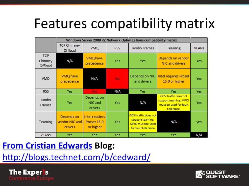 Features compatibility matrix From Cristian EdwardsFrom Cristian Edwards Blog: http://blogs.technet.com/b/cedward/ http://blogs.technet.com/b/cedward/