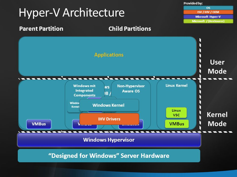 Hyper-V Network Switch stupid Layer 2 Switch three Network Types: Private Internal External Root Partition Virtual Switch Physical NIC Virtual Machine Host NIC VM NIC Virtual Machine VM NIC Physical Switch