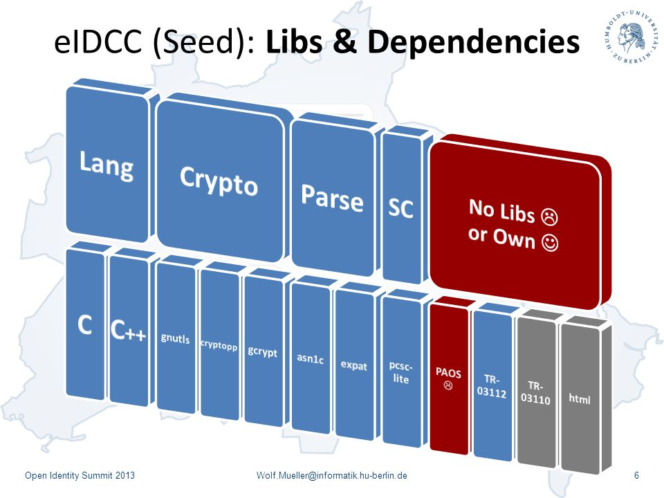eIDCC (Seed): Libs & Dependencies Open Identity Summit 2013Wolf.Mueller@informatik.hu-berlin.de6