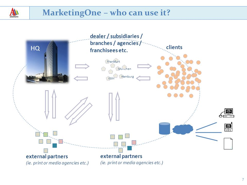 7 MarketingOne – who can use it? München Köln Hamburg Frankfurt dealer / subsidiaries / branches / agencies / franchisees etc. clients external partne