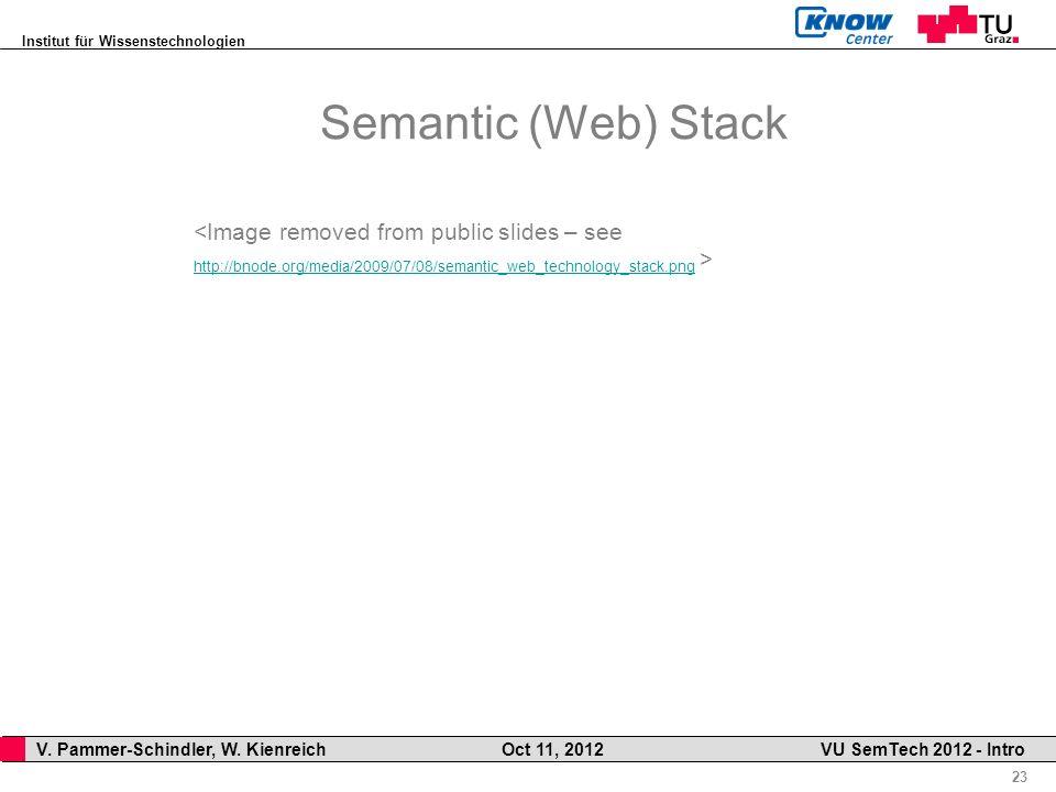 Institut für Wissenstechnologien 23 V. Pammer-Schindler, W. Kienreich Oct 11, 2012 VU SemTech 2012 - Intro Semantic (Web) Stack http://bnode.org/media