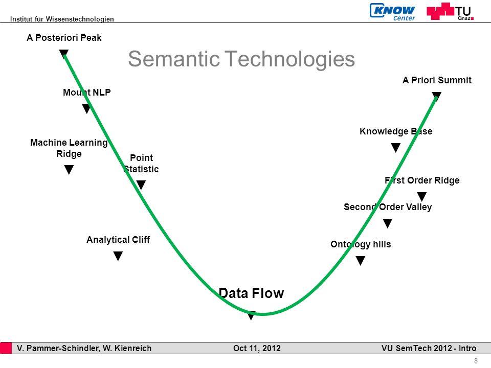 Institut für Wissenstechnologien 8 V. Pammer-Schindler, W. Kienreich Oct 11, 2012 VU SemTech 2012 - Intro Semantic Technologies A Posteriori Peak A Pr