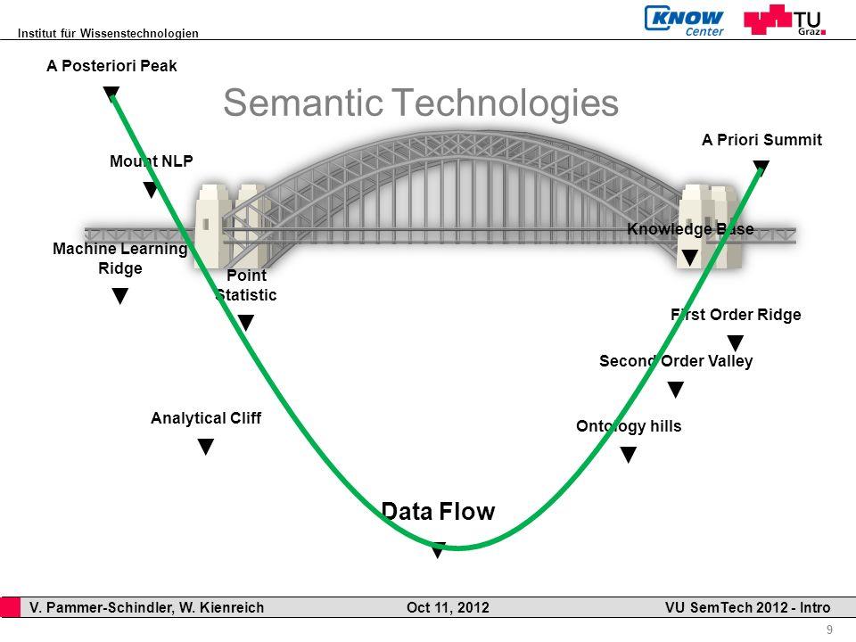 Institut für Wissenstechnologien 9 V. Pammer-Schindler, W. Kienreich Oct 11, 2012 VU SemTech 2012 - Intro Semantic Technologies A Posteriori Peak A Pr