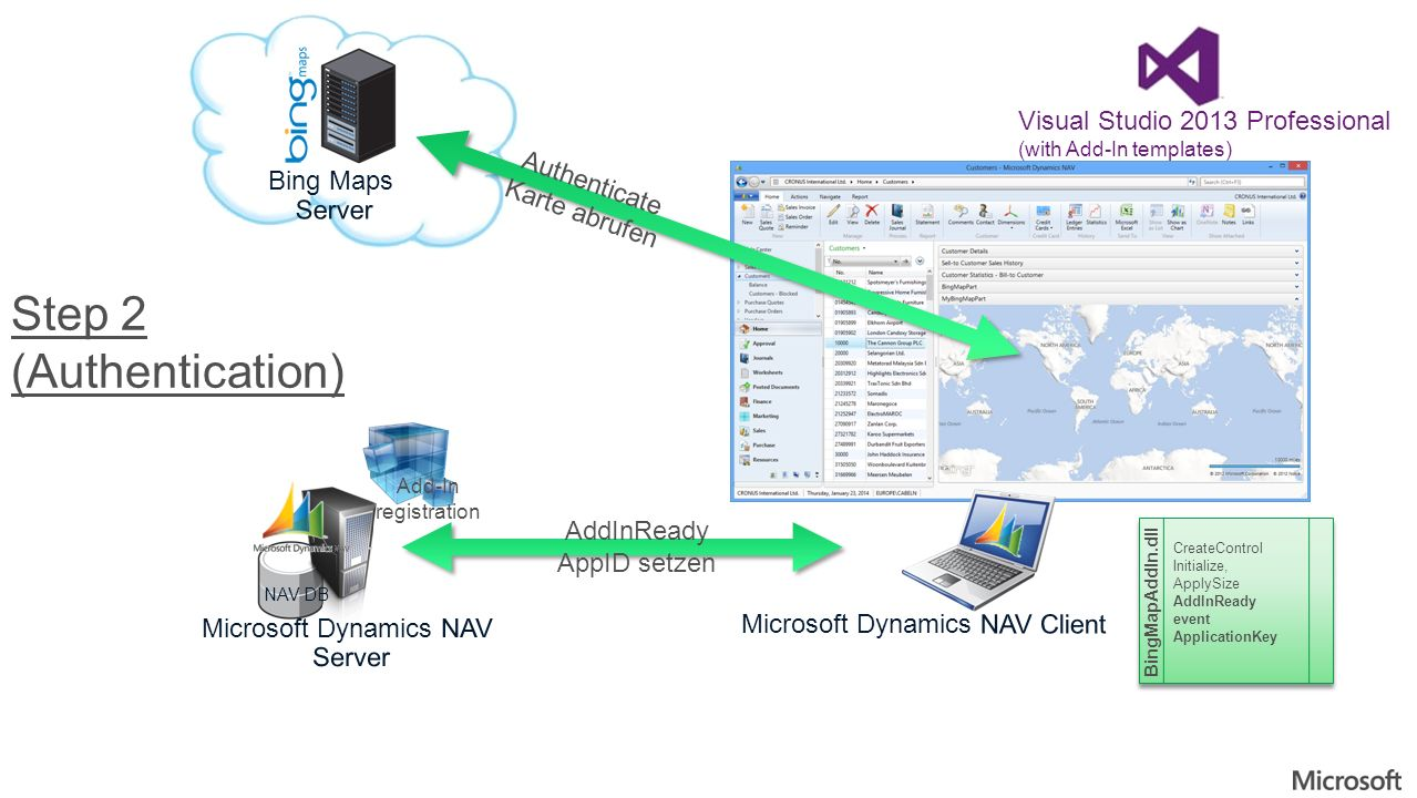AddInReady AppID setzen NAV DB Add-In registration Visual Studio 2013 Professional (with Add-In templates) CreateControl Initialize, ApplySize AddInReady event ApplicationKey CreateControl Initialize, ApplySize AddInReady event ApplicationKey BingMapAddIn.dll Authenticate Karte abrufen Step 2 (Authentication)