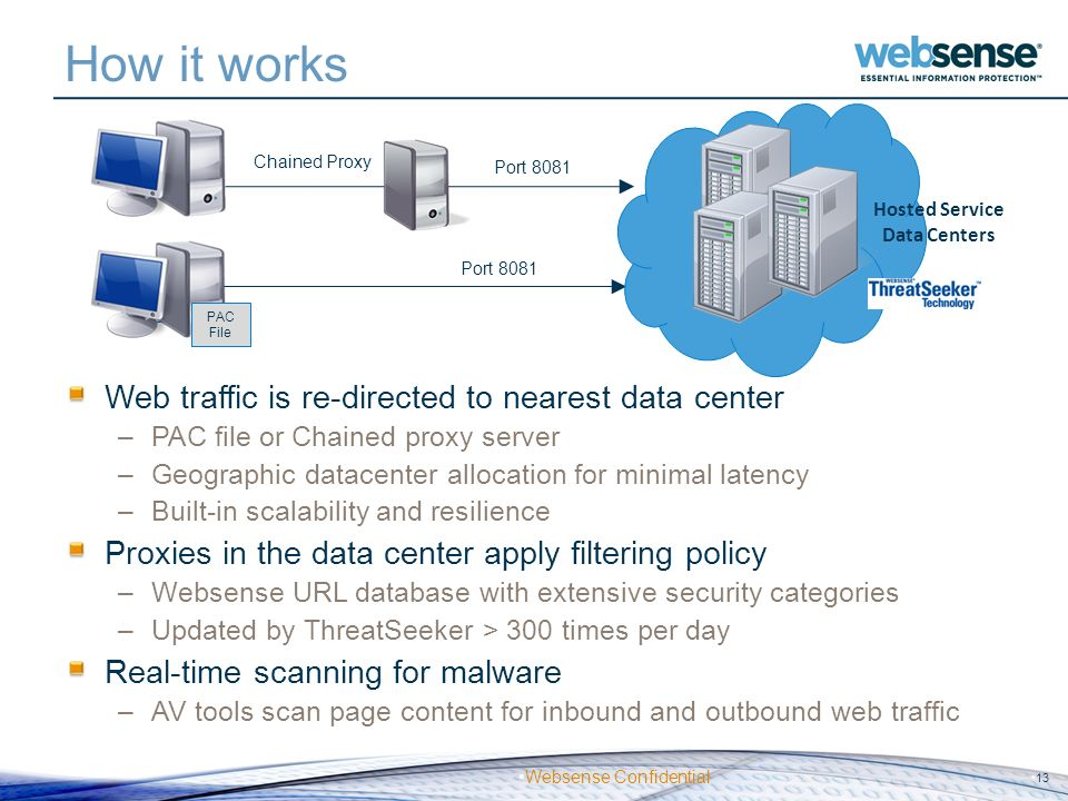 Websense Confidential How it works Web traffic is re-directed to nearest data center –PAC file or Chained proxy server –Geographic datacenter allocati