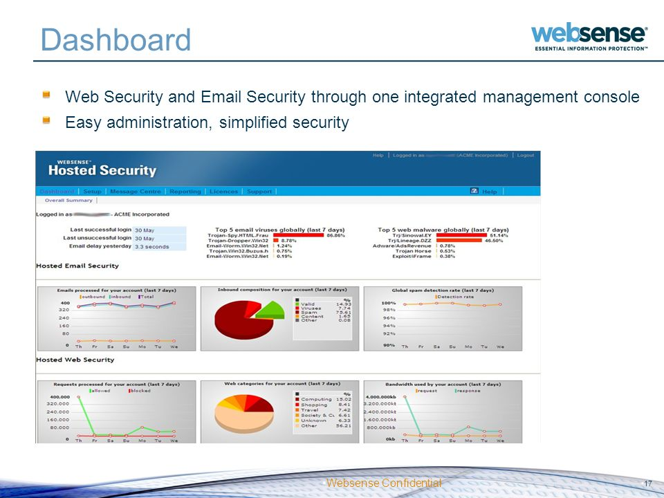 Websense Confidential Dashboard Web Security and Email Security through one integrated management console Easy administration, simplified security 17