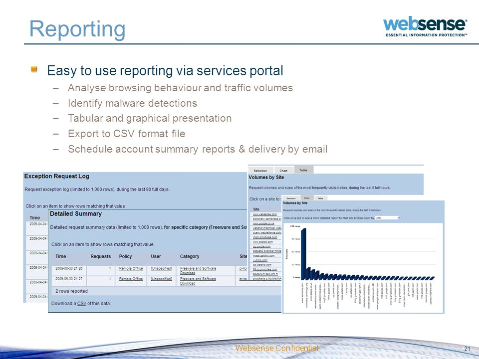 Websense Confidential Reporting Easy to use reporting via services portal –Analyse browsing behaviour and traffic volumes –Identify malware detections