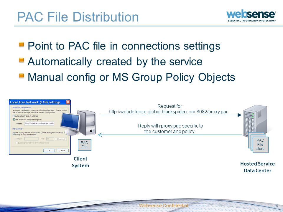 Websense Confidential PAC File Distribution Point to PAC file in connections settings Automatically created by the service Manual config or MS Group P