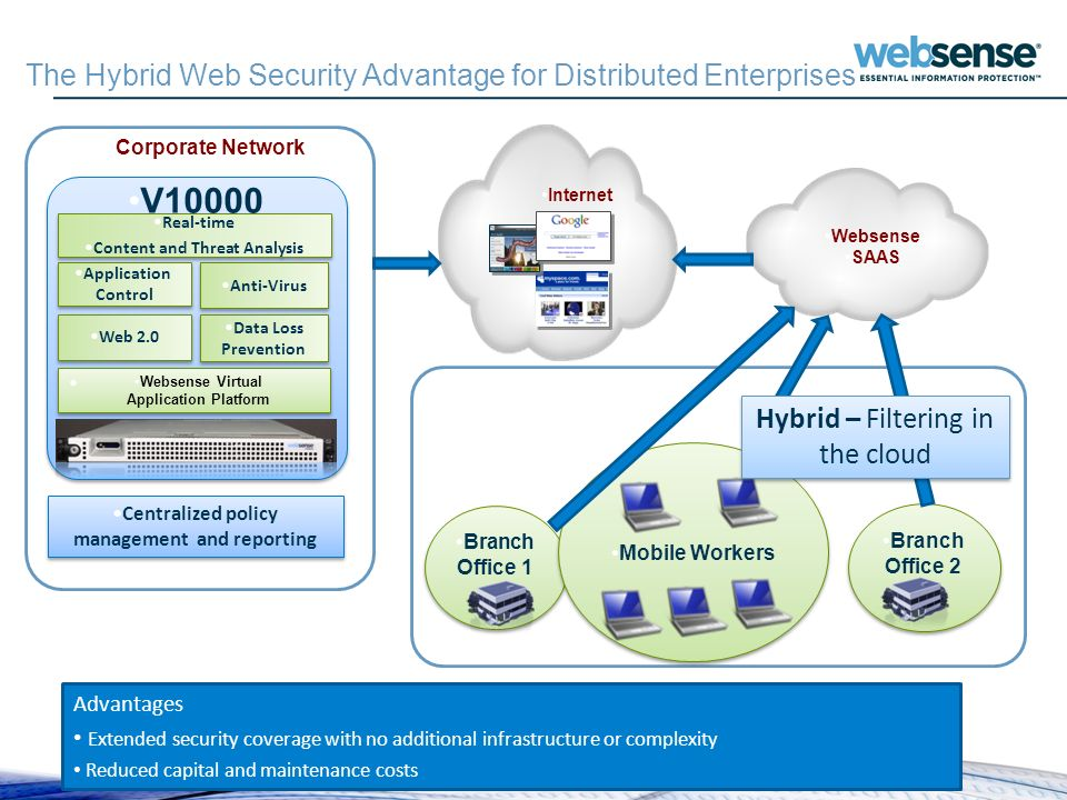 Websense Confidential SSL Websense SAAS Corporate Network V10000 Web 2.0 Websense Virtual Application Platform Application Control Data Loss Preventio