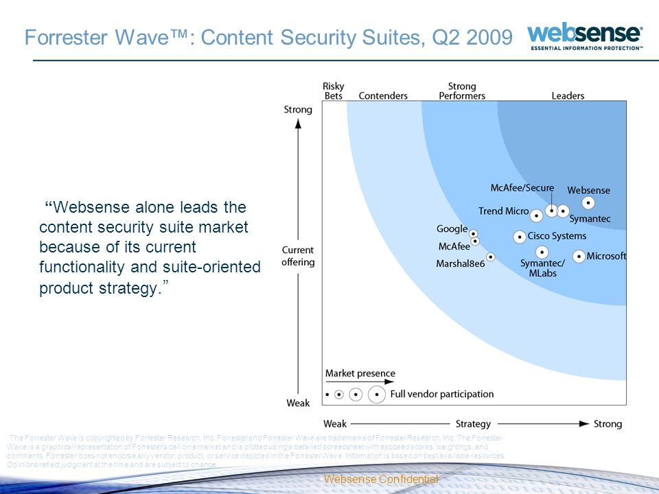 Websense Confidential Forrester Wave: Content Security Suites, Q2 2009 The Forrester Wave is copyrighted by Forrester Research, Inc. Forrester and For