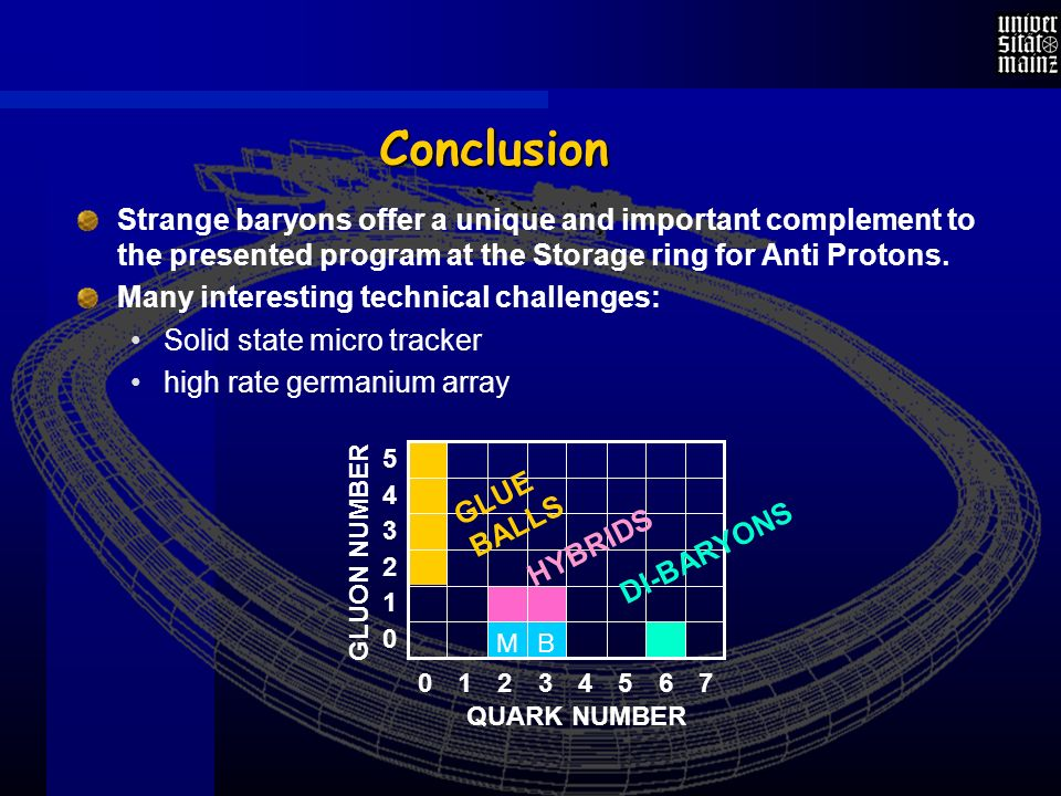 Conclusion Strange baryons offer a unique and important complement to the presented program at the Storage ring for Anti Protons.