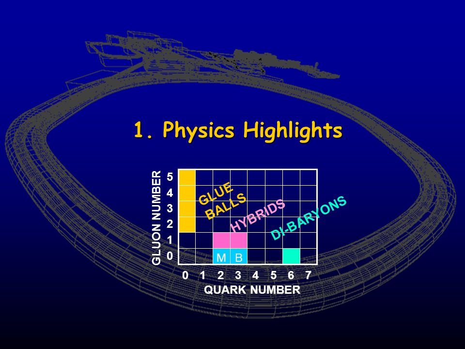1. Physics Highlights GLUON NUMBER BM QUARK NUMBER 13452067 1 0 2 3 4 5 HYBRIDS GLUE BALLS DI-BARYONS