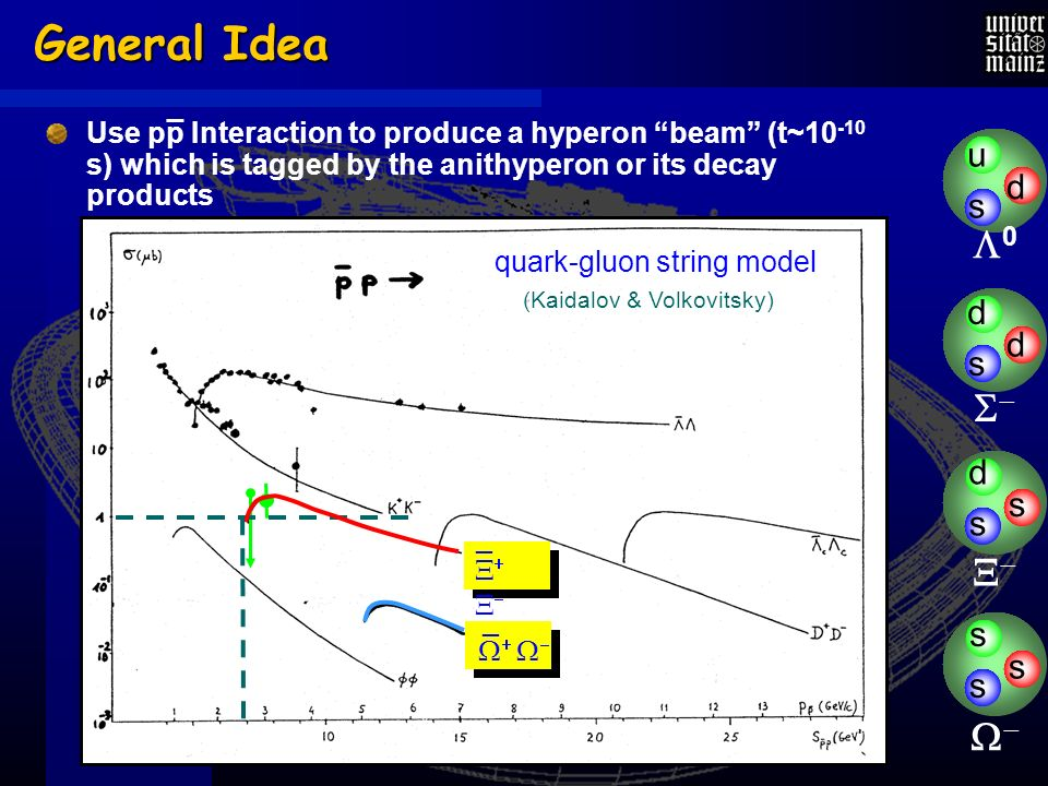 General Idea s u d s d d s d s s s s _ (Kaidalov & Volkovitsky) quark-gluon string model _ 0 Use pp Interaction to produce a hyperon beam (t~ s) which is tagged by the anithyperon or its decay products _