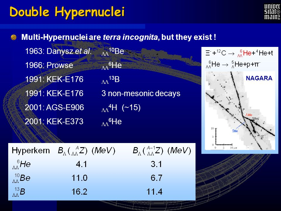 Double Hypernuclei Multi-Hypernuclei are terra incognita, but they exist .