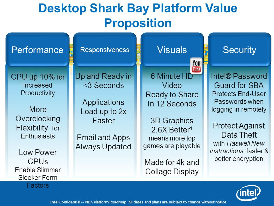 Intel Confidential -- NDA Platform Roadmap, All dates and plans are subject to change without notice Desktop Shark Bay Platform Value Proposition Perf