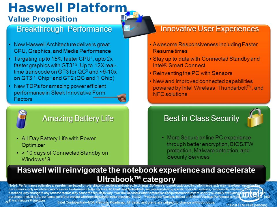 Intel ConfidentialNDA Platform Roadmap, All dates and plans are subject to change without notice. 28 Haswell Platform Value Proposition ** Post TTM PO