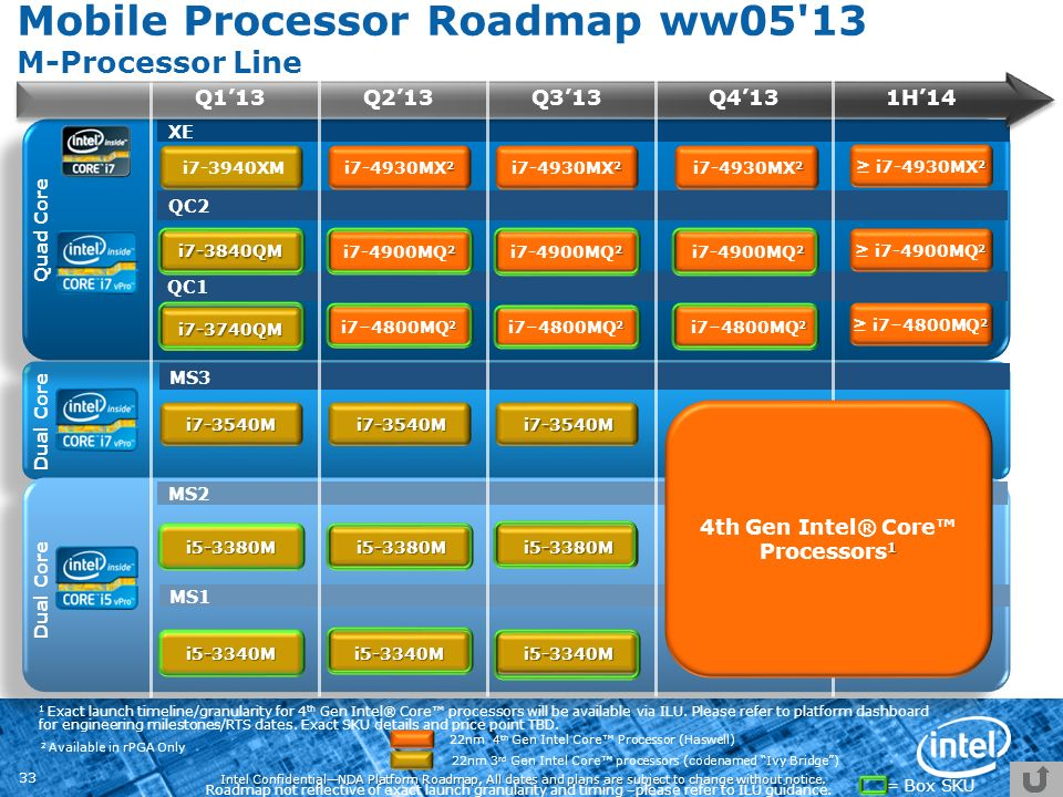 Intel ConfidentialNDA Platform Roadmap, All dates and plans are subject to change without notice. 33 22nm 3 rd Gen Intel Core processors (codenamed Iv