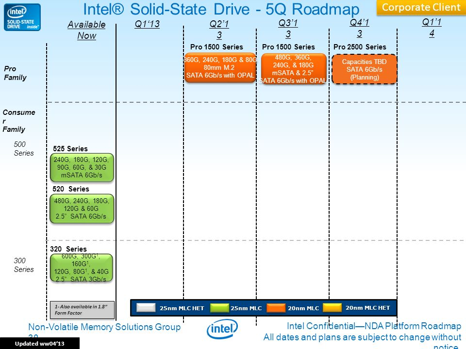 Non-Volatile Memory Solutions Group 38 Intel ConfidentialNDA Platform Roadmap All dates and plans are subject to change without notice. 38 Intel® Soli