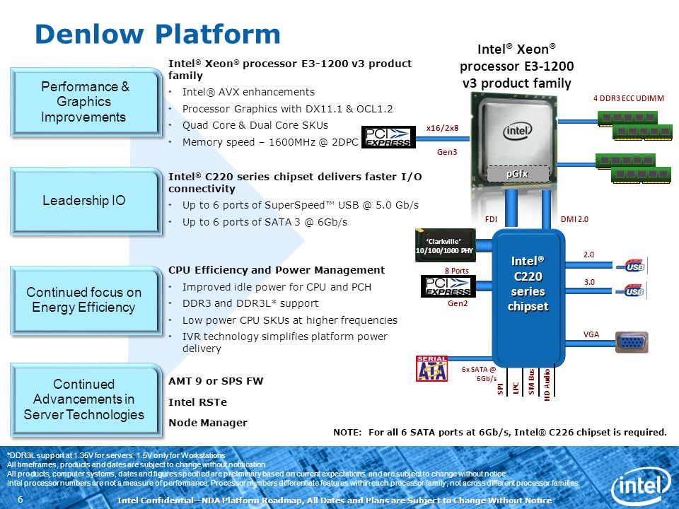 Intel ConfidentialNDA Platform Roadmap, All Dates and Plans are Subject to Change Without Notice 6 Denlow Platform Intel ® Xeon ® processor E3-1200 v3