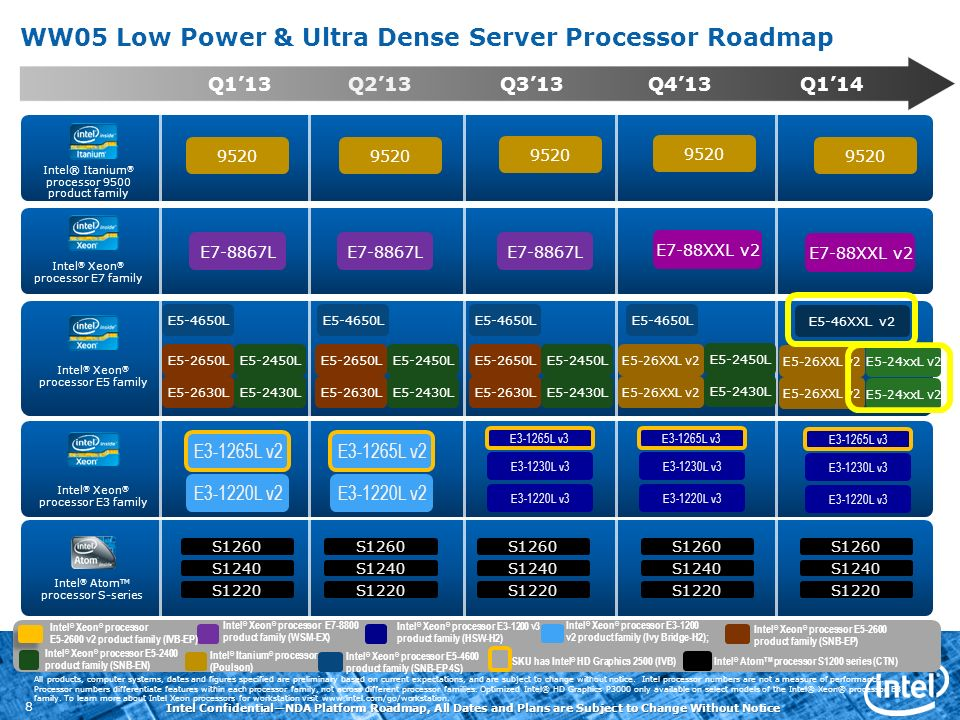 Intel ConfidentialNDA Platform Roadmap, All Dates and Plans are Subject to Change Without Notice 8 Q413 Q113Q213Q313 Q114 WW05 Low Power & Ultra Dense