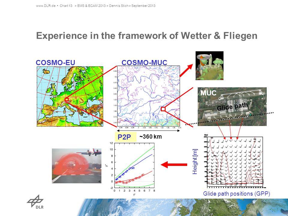 Glide path Glide path positions (GPP) MUC COSMO-EU COSMO-MUC Height [m] ~360 km P2P Experience in the framework of Wetter & Fliegen > EMS & ECAM 2013