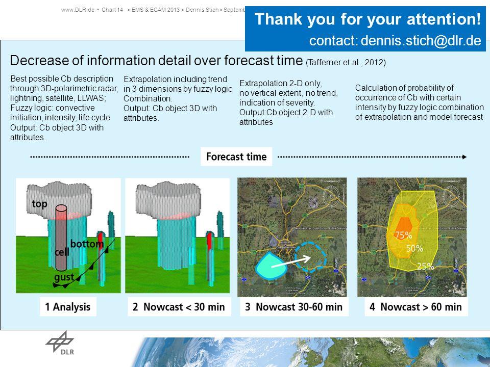 > EMS & ECAM 2013 > Dennis Stich > September 2013www.DLR.de Chart 14 25% 50% 75% Best possible Cb description through 3D-polarimetric radar, lightning