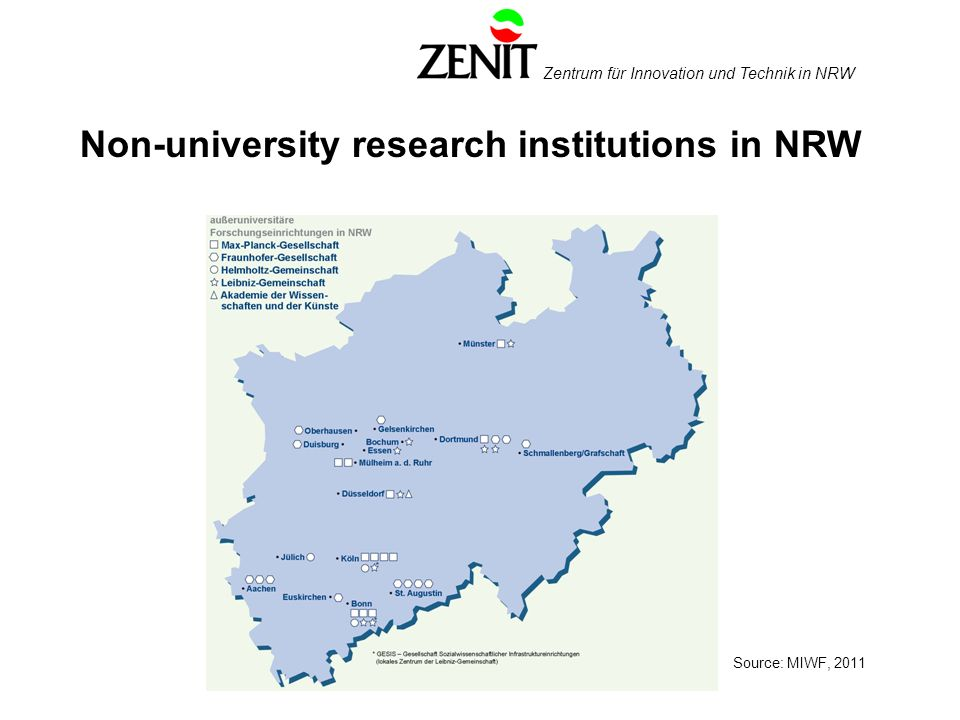 Zentrum für Innovation und Technik in NRW Non-university research institutions in NRW Source: MIWF, 2011