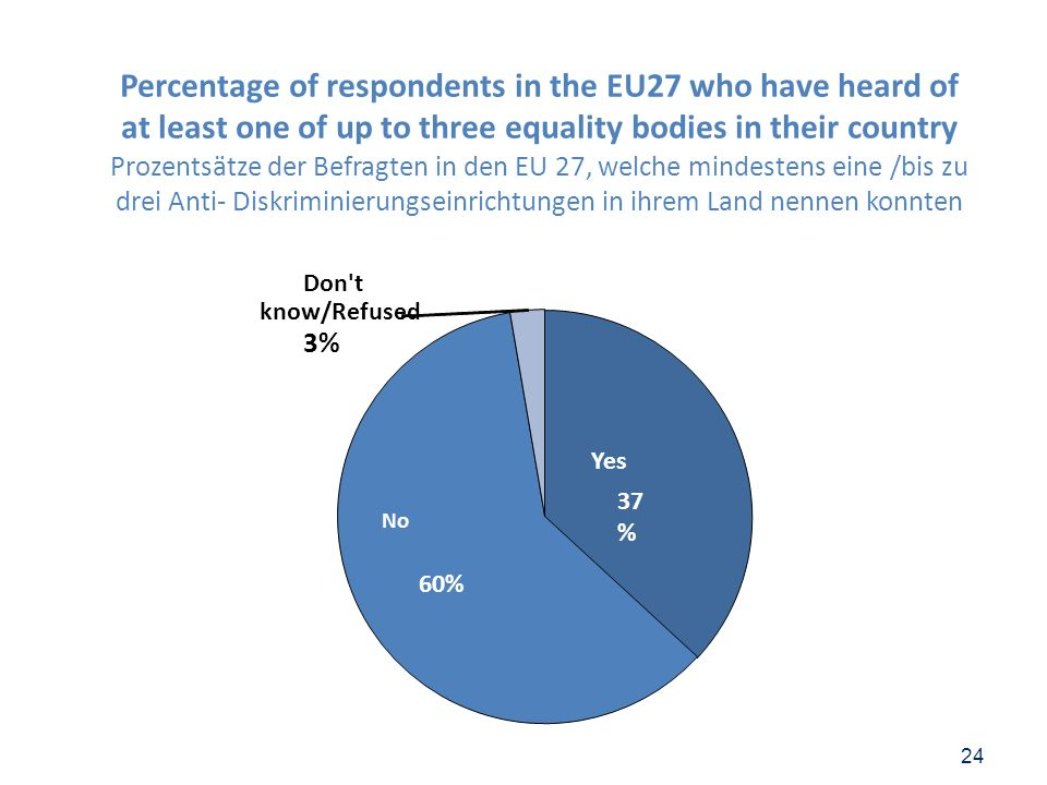 24 Yes 37 % No 60% Don't know/Refused 3% Percentage of respondents in the EU27 who have heard of at least one of up to three equality bodies in their