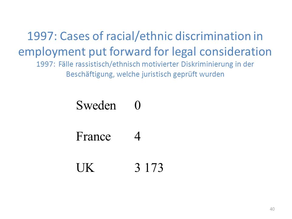 40 1997: Cases of racial/ethnic discrimination in employment put forward for legal consideration 1997: Fälle rassistisch/ethnisch motivierter Diskriminierung in der Beschäftigung, welche juristisch geprüft wurden Sweden0 France4 UK3 173
