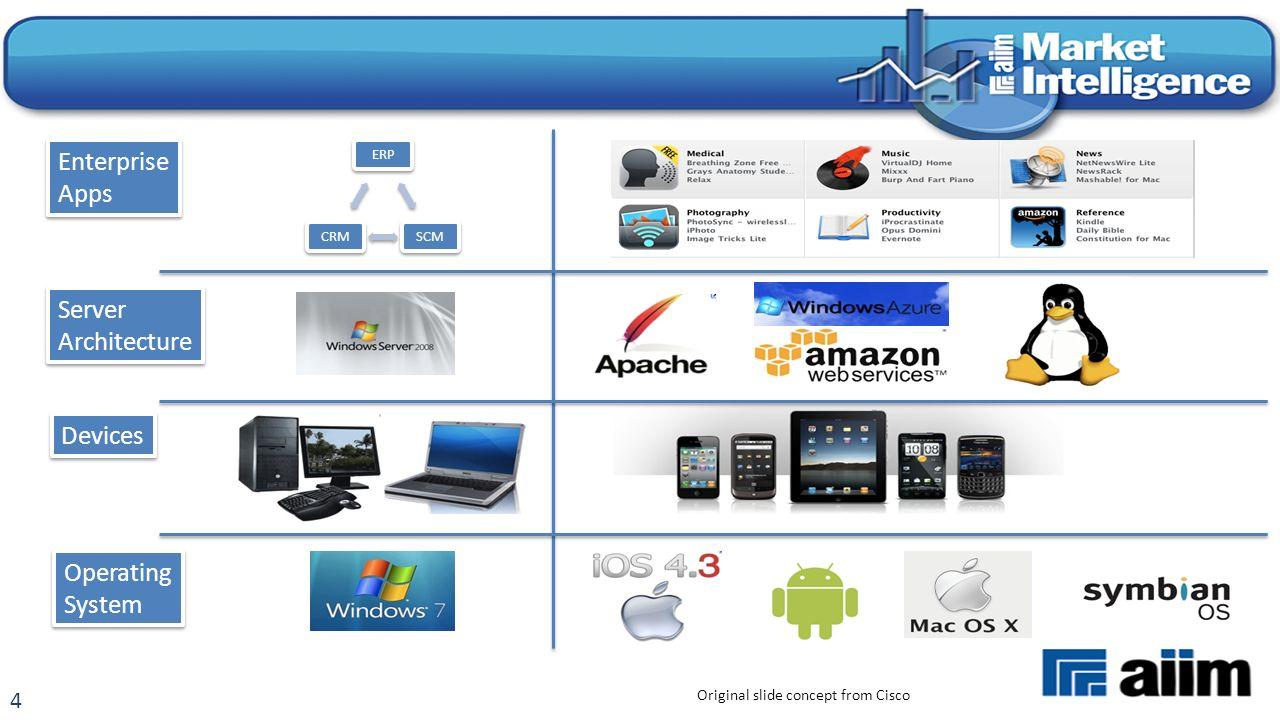 4 ERPSCMCRM Original slide concept from Cisco Enterprise Apps Enterprise Apps Server Architecture Server Architecture Devices Operating System Operating System