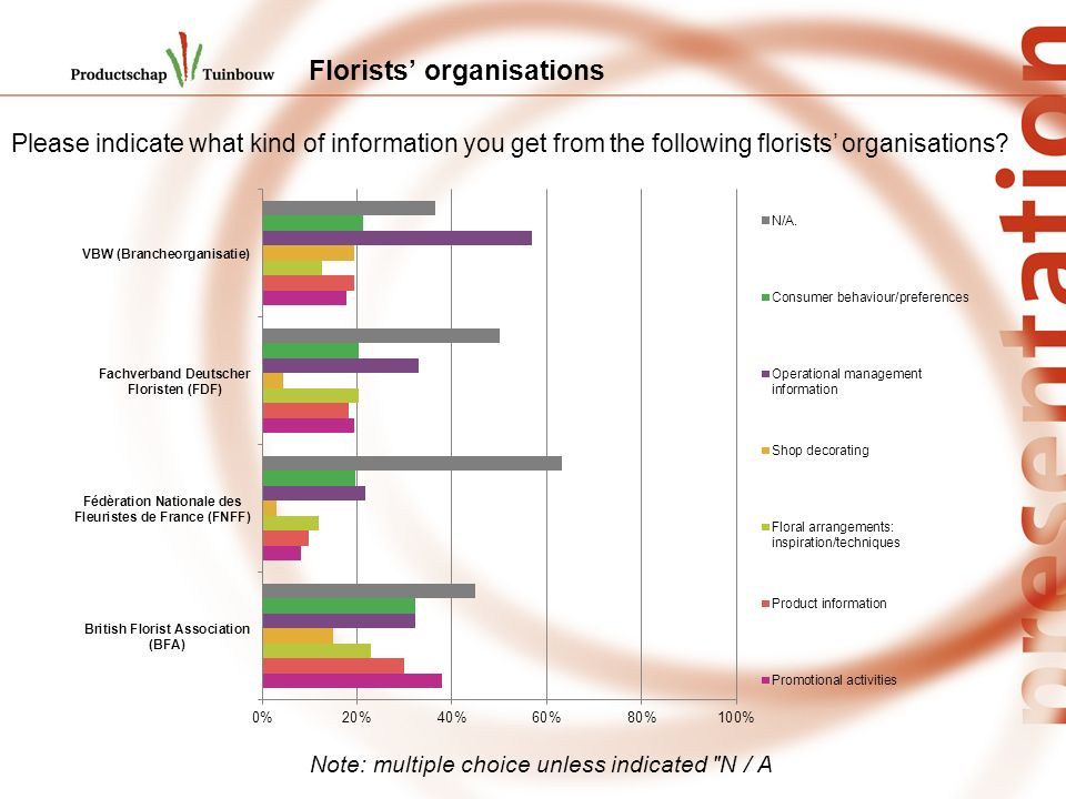 Florists organisations Please indicate what kind of information you get from the following florists organisations.