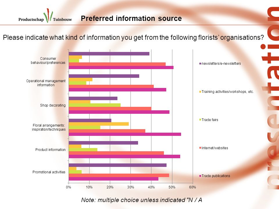 Preferred information source Please indicate what kind of information you get from the following florists organisations.