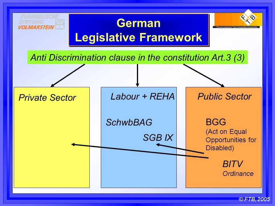 © FTB, 2005 German Legislative Framework Anti Discrimination clause in the constitution Art.3 (3) Labour + REHAPublic Sector Private Sector SchwbBAG SGB IX BGG (Act on Equal Opportunities for Disabled) BITV Ordinance