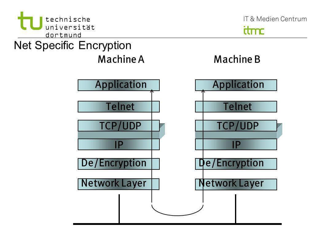 technische universität dortmund 20 Net Specific Encryption Application Telnet TCP/UDP IP De/Encryption Network Layer Application Telnet TCP/UDP IP De/Encryption Network Layer Machine AMachine B