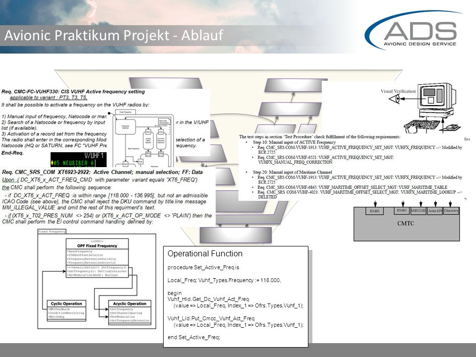 Avionic Praktikum Projekt - Ablauf Operational Function procedure Set_Active_Freq is Local_Freq: Vuhf_Types.Frequency := 118.000, begin Vuhf_Hld.Get_Dc_Vuhf_Act_Freq (value => Local_Freq, Index_1 => Ofrs.Types.Vuhf_1); Vuhf_Lld.Put_Cmcc_Vuhf_Act_Freq (value => Local_Freq, Index_1 => Ofrs.Types.Vuhf_1); end Set_Active_Freq; Operational Function procedure Set_Active_Freq is Local_Freq: Vuhf_Types.Frequency := 118.000, begin Vuhf_Hld.Get_Dc_Vuhf_Act_Freq (value => Local_Freq, Index_1 => Ofrs.Types.Vuhf_1); Vuhf_Lld.Put_Cmcc_Vuhf_Act_Freq (value => Local_Freq, Index_1 => Ofrs.Types.Vuhf_1); end Set_Active_Freq; Test System