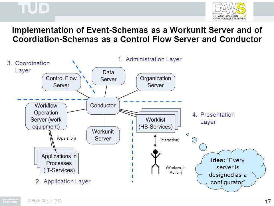 Sprachkritische EAWS (2008) © Erich Ortner, TUD. 17 Implementation of Event-Schemas as a Workunit Server and of Coordiation-Schemas as a Control Flow