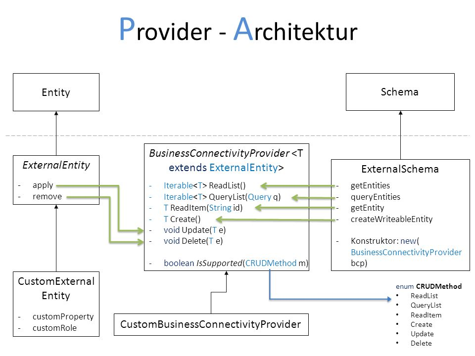 P rovider - A rchitektur Entity Schema ExternalSchema BusinessConnectivityProvider ExternalEntity -Iterable ReadList() -Iterable QueryList(Query q) -T ReadItem(String id) -T Create() -void Update(T e) -void Delete(T e) -boolean IsSupported(CRUDMethod m) -getEntities -queryEntities -getEntity -createWriteableEntity -Konstruktor: new( BusinessConnectivityProvider bcp) -apply -remove enum CRUDMethod ReadList QueryList ReadItem Create Update Delete CustomExternal Entity -customProperty -customRole CustomBusinessConnectivityProvider
