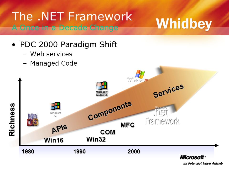 Landmarks To Date Running in over 60% of Fortune 100 More than 70M systems with.NET Framework Strong developer ecosystem ISO standardization