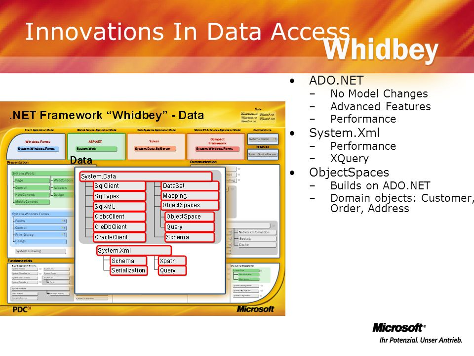 Innovations In Data Access ADO.NET –No Model Changes –Advanced Features –Performance System.Xml –Performance –XQuery ObjectSpaces –Builds on ADO.NET –
