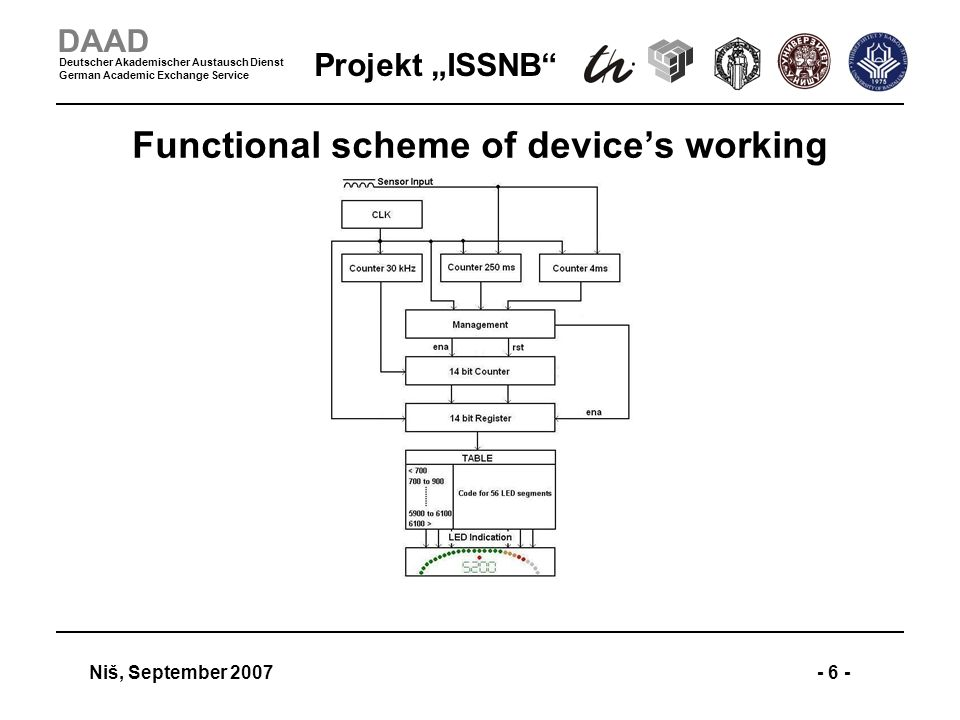 Projekt ISSNB Niš, September 2007- 6 - DAAD Deutscher Akademischer Austausch Dienst German Academic Exchange Service Functional scheme of devices working