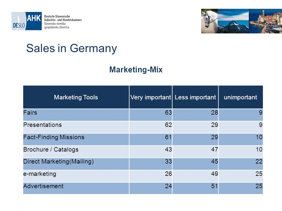 Sales in Germany Marketing-Mix Quelle: AHK Marketing ToolsVery importantLess importantunimportant Fairs63289 Presentations62299 Fact-Finding Missions Brochure / Catalogs Direct Marketing(Mailing) e-marketing Advertisement245125