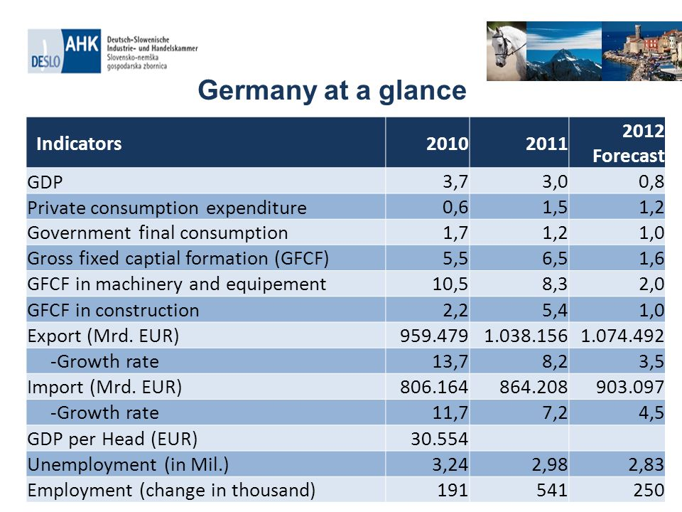 Germany at a glance Quelle Commerzbank, Statistisches Bundesamt Deutschland Indicators Forecast GDP3,73,00,8 Private consumption expenditure0,61,51,2 Government final consumption1,71,21,0 Gross fixed captial formation (GFCF)5,56,51,6 GFCF in machinery and equipement10,58,32,0 GFCF in construction2,25,41,0 Export (Mrd.