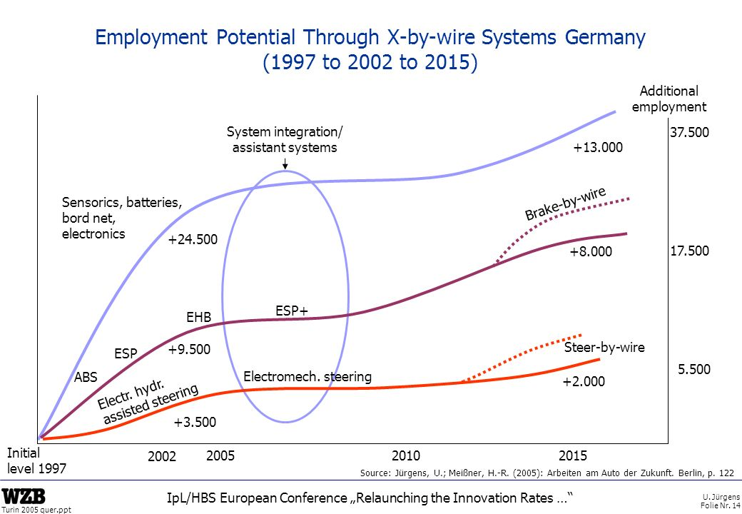 U. Jürgens Folie Nr. 14 Turin 2005 quer.ppt IpL/HBS European Conference Relaunching the Innovation Rates … Employment Potential Through X-by-wire Syst