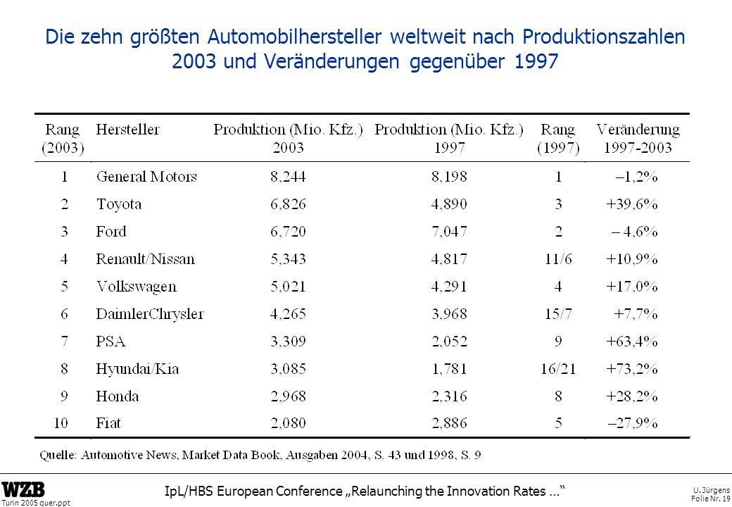 U. Jürgens Folie Nr. 19 Turin 2005 quer.ppt IpL/HBS European Conference Relaunching the Innovation Rates … Die zehn größten Automobilhersteller weltwe