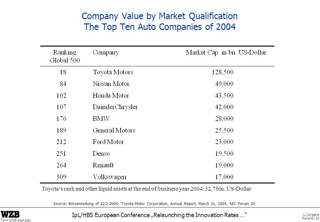 U. Jürgens Folie Nr. 20 Turin 2005 quer.ppt IpL/HBS European Conference Relaunching the Innovation Rates … Company Value by Market Qualification The T